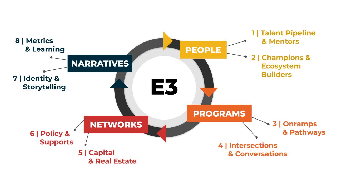 E3 wheel_ESHIP Summit